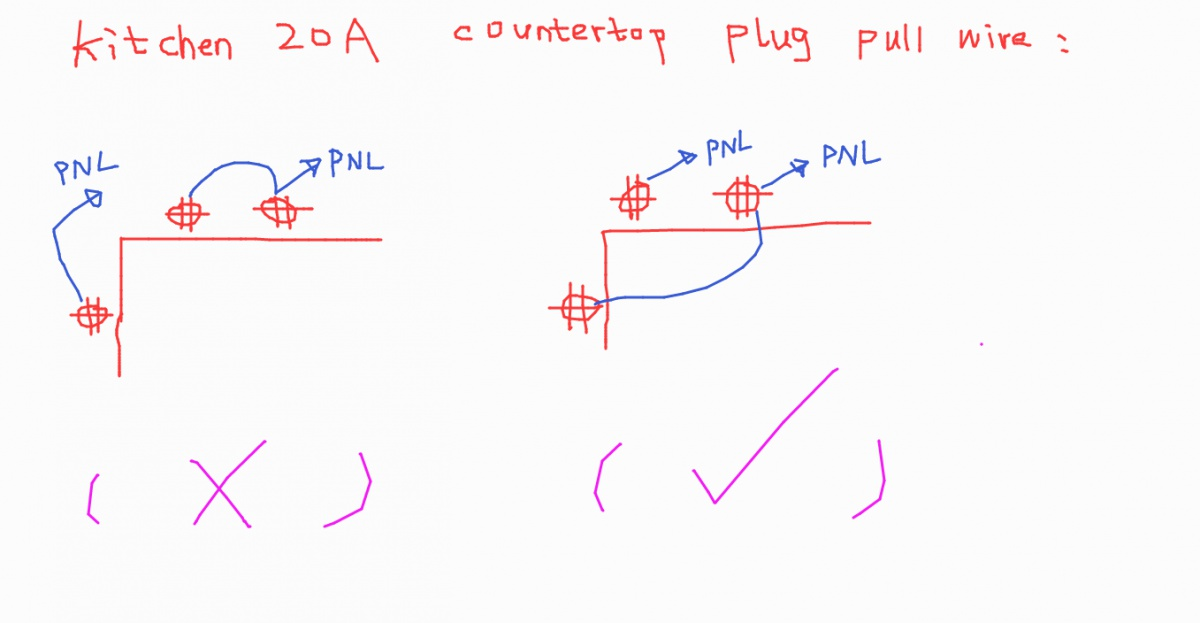 about this kitchen plug rule: which page of the code book ... on ground fault circuit interrupter requirements, lighting code requirements, kitchen counter dimensions, kitchen faucet oil rubbed finish, building code requirements, kitchen countertop receptacles, bathroom code requirements, kitchen wiring, kitchen gfci, kitchen fire damage, nec grounding requirements, kitchen safety,