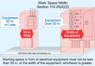 Panel Clearances - Electrician Talk - Professional ... on
