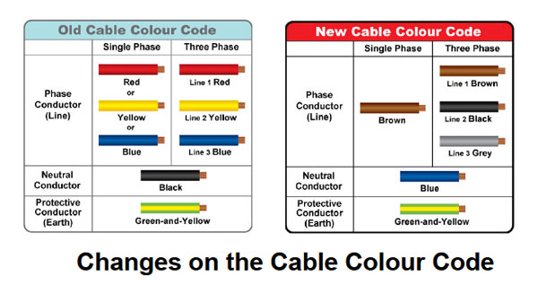 Wire Color Code Yellow - Wiring Library • Ahotel.co