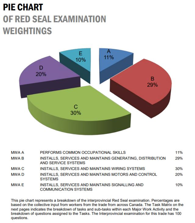 IP Red Seal Exam-construction-red-seal.jpg