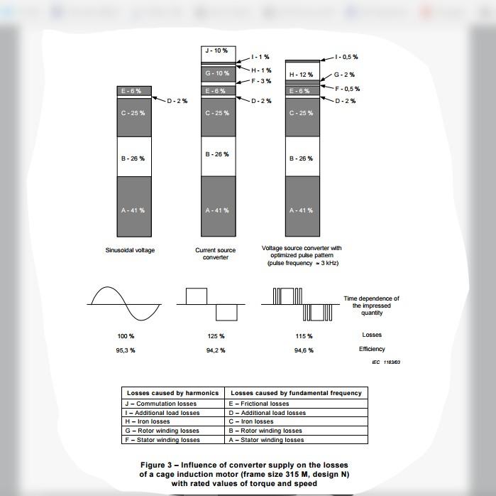 Excessively hot 160kW motor-iec60034-17-ed3.0-b.pdf.jpg