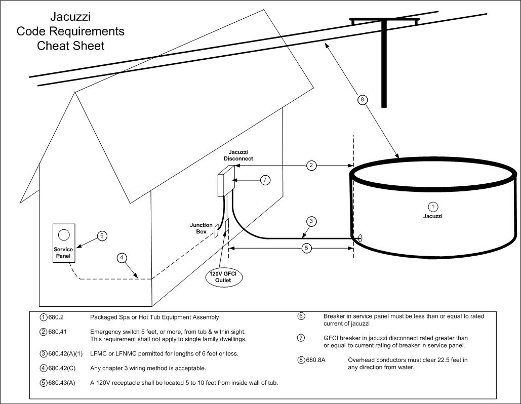 Review my Jacuzzi Disconnect Cheat Sheet?-jacuzzi-cheat-sheet-1.