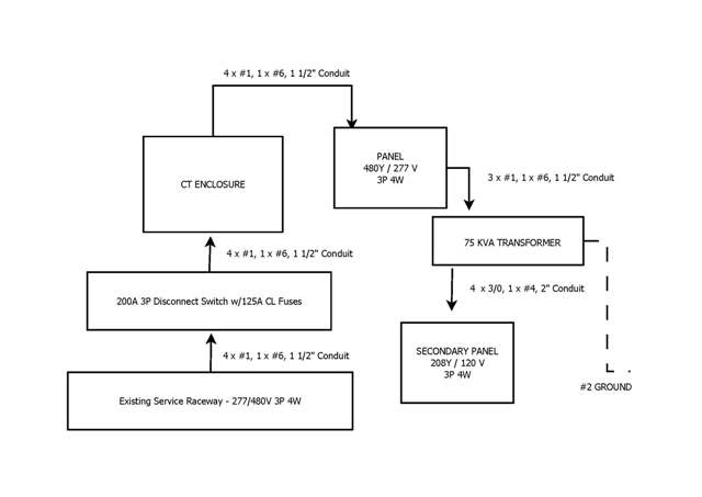 Service Design - 3p - 4w 480y  277v