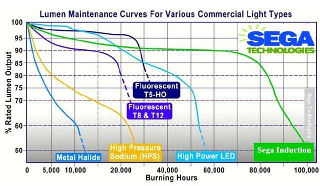Induction Lighting Lumen Maintenance Chart Jpg