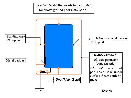 Tech Screws And Pool Bonding - Page 5