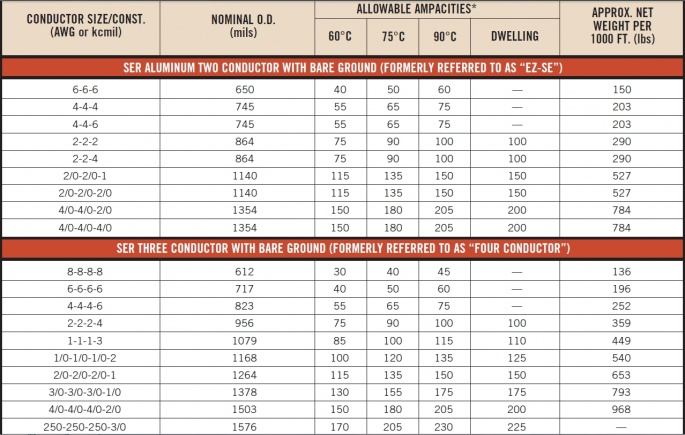 Ser wire size chart wire center seu and ser cable electrician talk professional electrical rh electriciantalk com service entrance wire size chart service ground wire size chart keyboard keysfo Choice Image