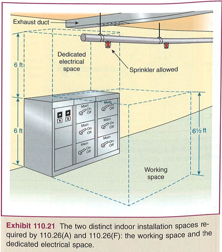 clearance in front of electrical panel  | electriciantalk.com