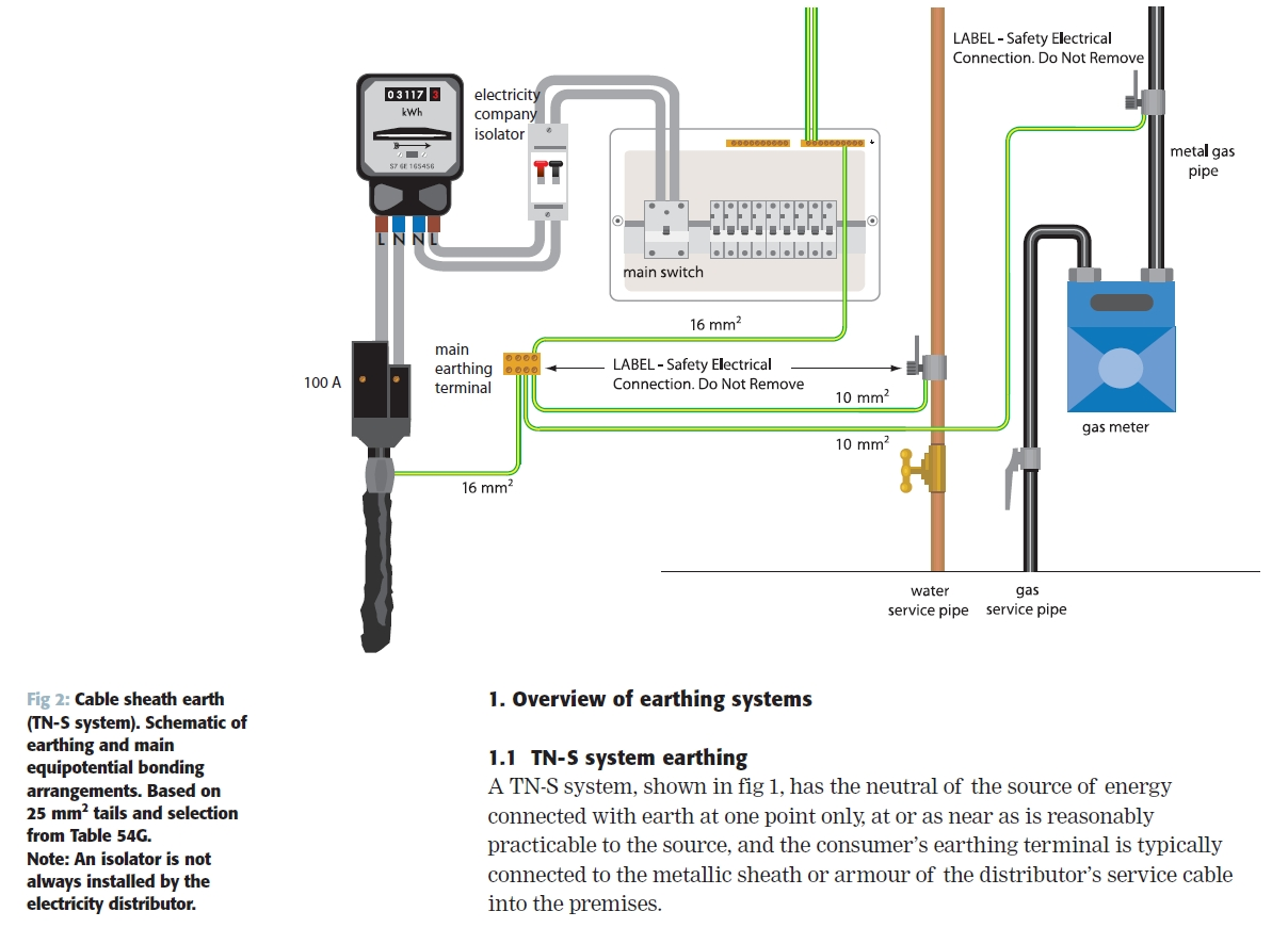 Schematic Ground Rod Wiring Diagram For Light Switch