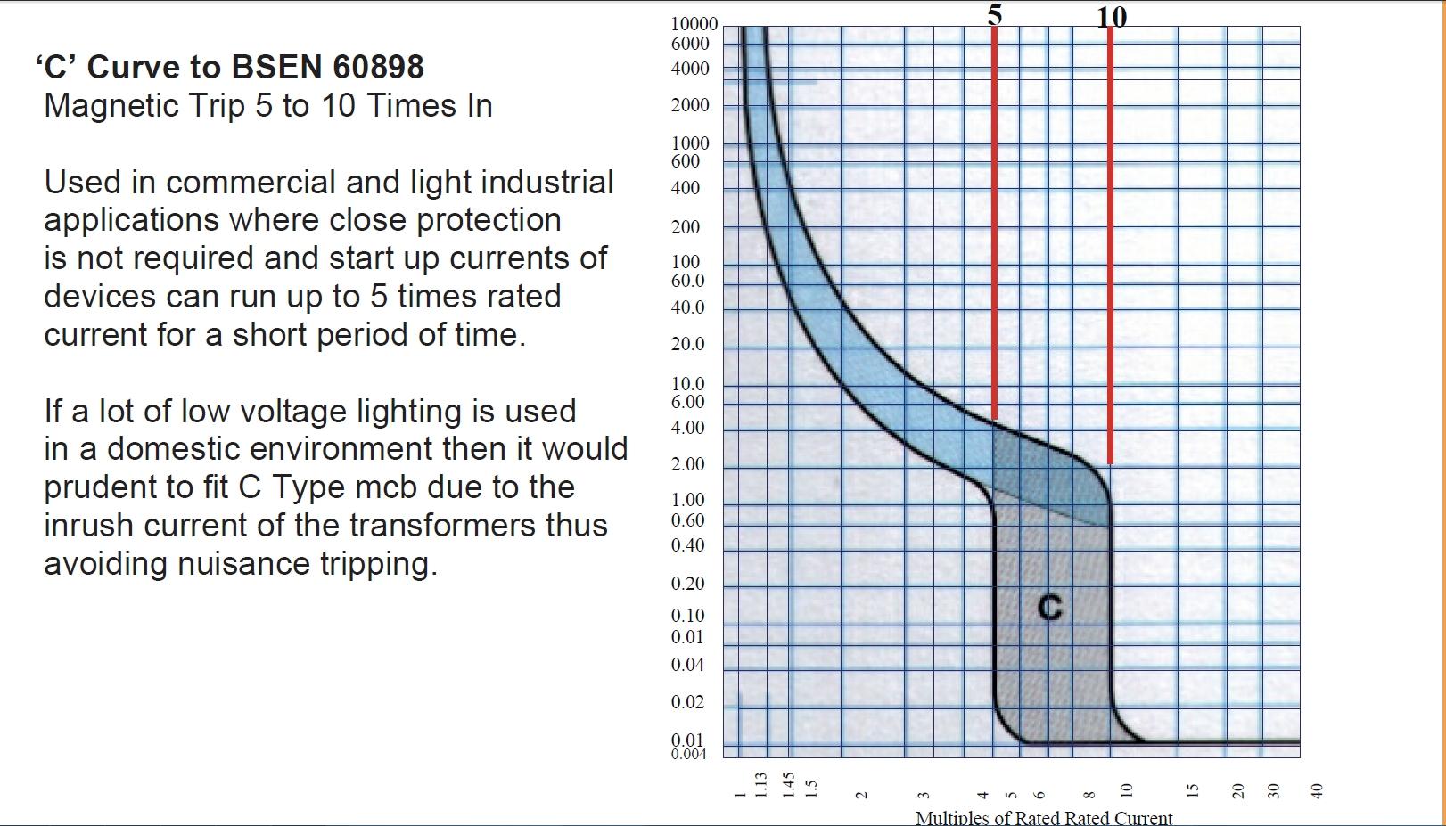 Ge Spectra Circuit Breaker Trip Curves Wiring Diagram Discussion Redeaux Electrician Talk Rh Electriciantalk Com Rms Catalog