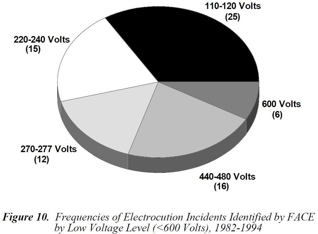 How deadly is 120v Page 2 Electrician Talk Professional – Electrical Pie Chart