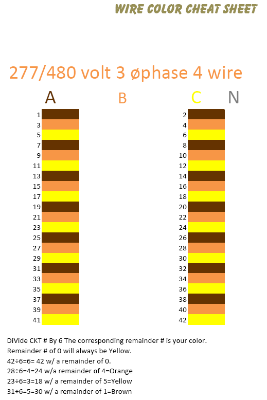 Electrical Wiring Color Codes Household